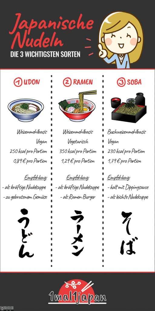 Japanische Nudeln Überblick Infografik.