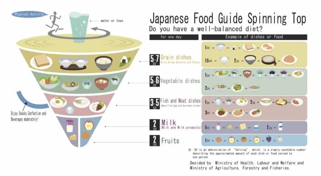 Japanische Küche: Der japanische Ernährungskreisel beinhaltet praktische Richtlinien für eine ausgewogene Ernährung.