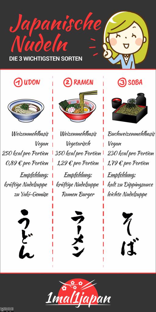 Infografik Japanische Nudeln